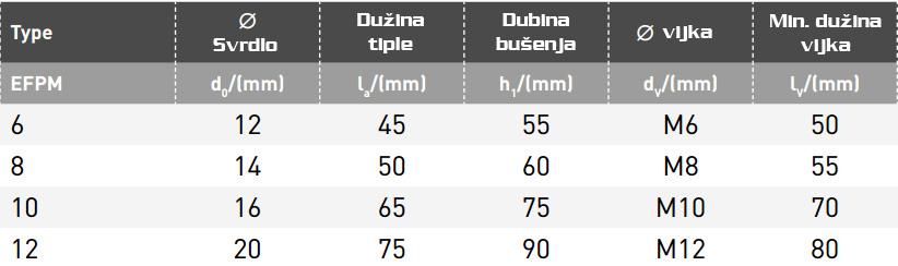 Elematic EFPM Sidro Tipla